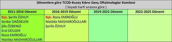 Dönemlere göre KK-GO Komitesi