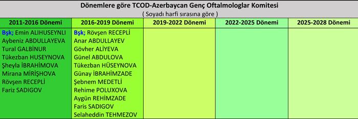 TCOD-Az-GO-Dönemlere göre