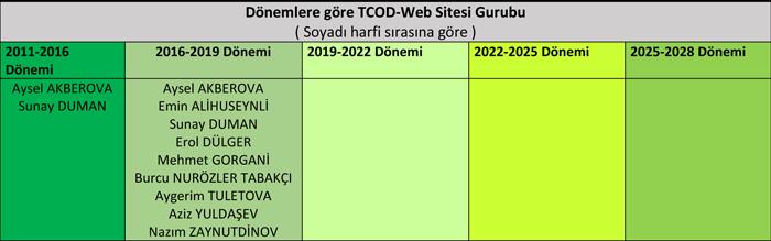 TCOD-Web Dönemlere göre